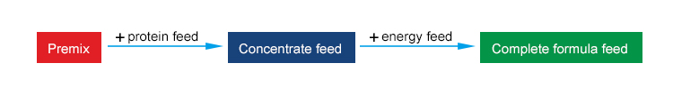 Classification of feed composition