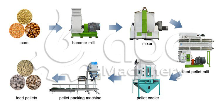 complete feed pellet production line